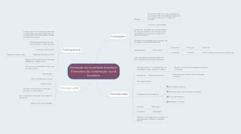 Mind Map: Formação da sociedade brasileira: Elementos da constituição social brasileira