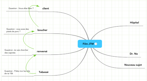 Mind Map: Film JTM