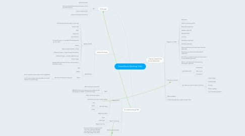 Mind Map: DreamBook (Working Title)
