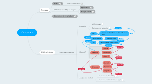 Mind Map: Question 3