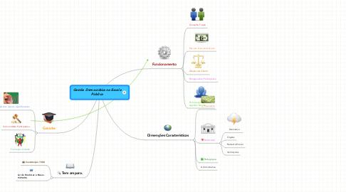 Mind Map: Gestão Democrática na Escola Pública