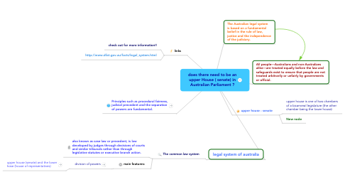 Mind Map: does there need to be an upper House ( senate) in Australian Parliament ?