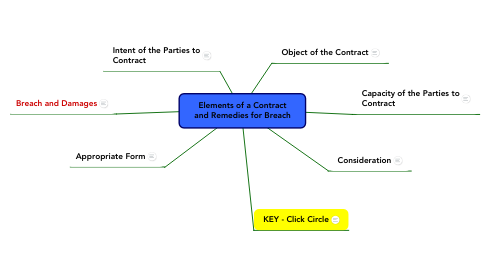Mind Map: Elements of a Contract and Remedies for Breach