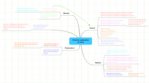Mind Map: Feminist explanation of crime