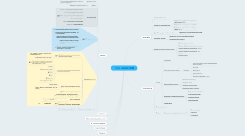 Mind Map: Zimex - экспорт в США