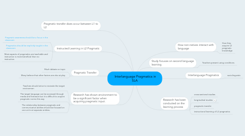 Mind Map: Interlanguage Pragmatics in SLA