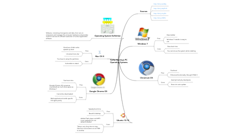 Mind Map: Kathy Montoya PC Operating Systems