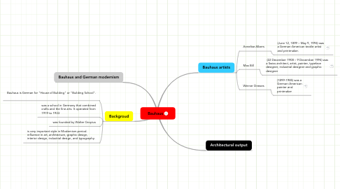 Mind Map: Bauhaus