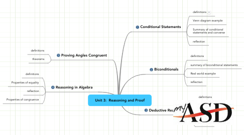 Mind Map: Unit 3:  Reasoning and Proof
