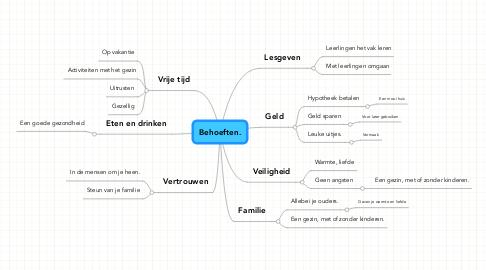Mind Map: Behoeften.