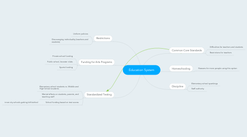 Mind Map: Education System
