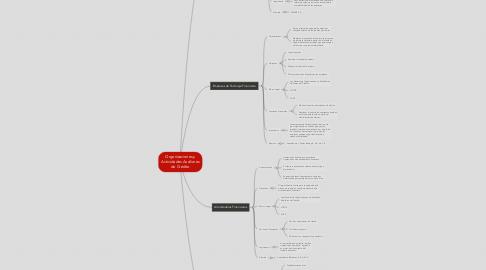 Mind Map: Organizaciones y Actividades Auxiliares de Crédito