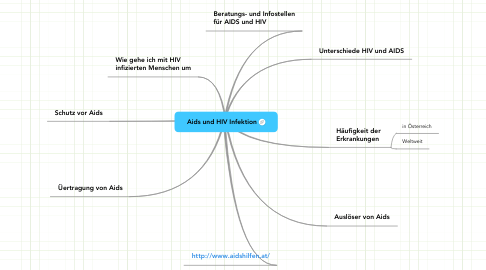 Mind Map: Aids und HIV Infektion