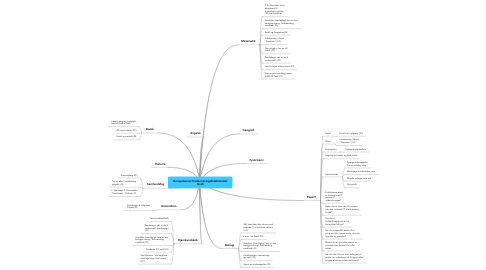 Mind Map: Kompetencer/Undervisningsfoløb/Andet Godt