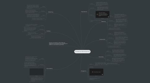 Mind Map: Tendencias Administrativas