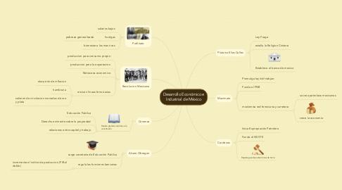 Mind Map: Desarrollo Económico e Industrial de México