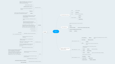 Mind Map: Épica