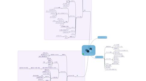Mind Map: オンラインセミナー