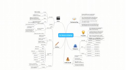 Mind Map: De Nieuwe Afdeling