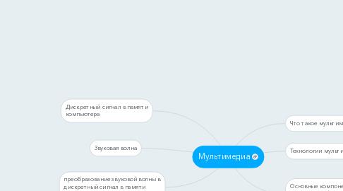 Mind Map: Мультимедиа