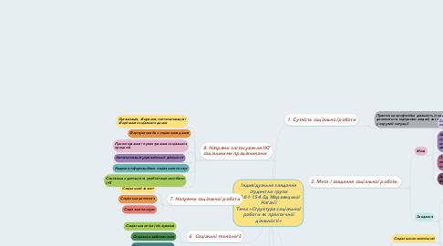 Mind Map: Індивідуальне завдання студентки групи СРб-1-15-4.0д Моравецької Наталії Тема «Структура соціальної роботи як практичної діяльності»
