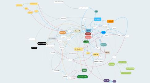 Mind Map: Namlor