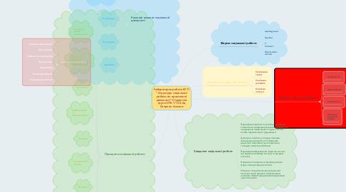 """Mind Map: Лабараторна робота №11 """"Структура соціальної роботи як практичної діяльності"""" Студентки групи СРб-1-15-4.0д Сапрпон Альони"""