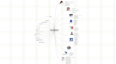 Mind Map: Tutti i passi per creare un business di successo online  (Formula di Sharewood)