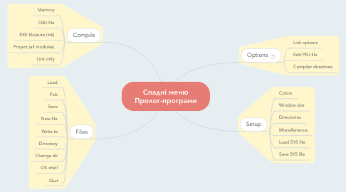 Mind Map: Спадні меню Пролог-програми