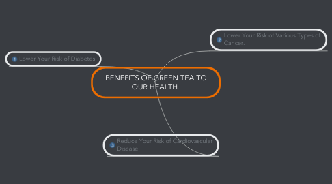 Mind Map: BENEFITS OF GREEN TEA TO OUR HEALTH.