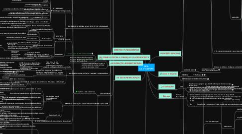 Mind Map: ECA Lei nº 8.069/90
