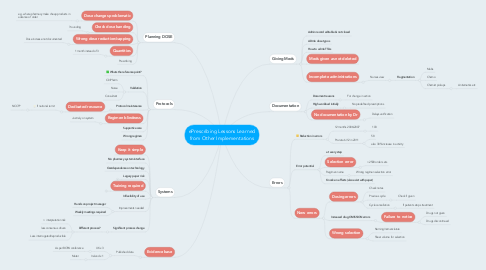 Mind Map: ePrescribing Lessons Learned from Other Implementations