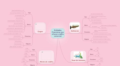 Mind Map: Entidades Financieras que ofrecen crédito comercial