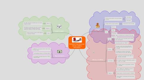Mind Map: Entidades Financieras que ofrecen créditos comerciales.