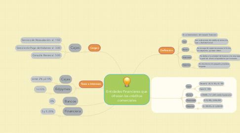 Mind Map: Entidades Financieras que ofrecen los créditos comerciales