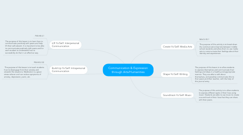 Mind Map: Communication & Expression through Arts/Humanities