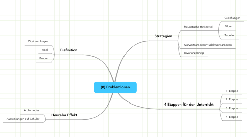 Mind Map: (8) Problemlösen