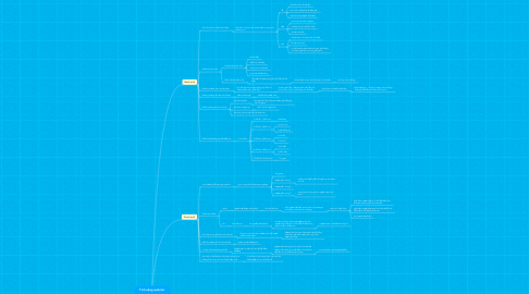 Mind Map: Tính năng website
