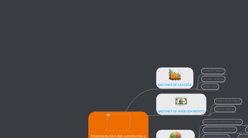Mind Map: INDICADORES FINANCIEROS