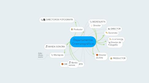 Mind Map: Departamentos Cinematográficos