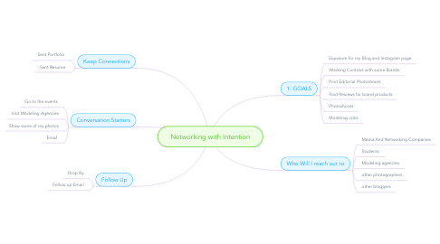 Mind Map: Networking with Intention