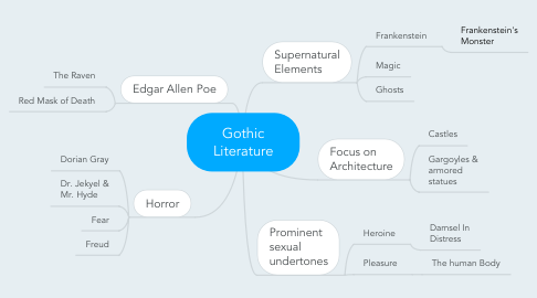 Mind Map: Gothic Literature