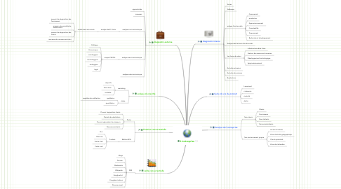Mind Map: L'entreprise