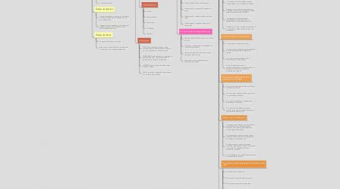 Mind Map: Diferencias entre el Estado de Derecho.