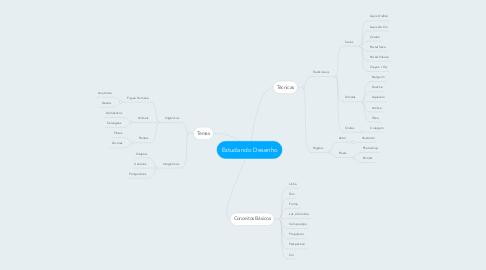 Mind Map: Estudando Desenho