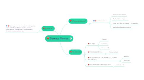 Mind Map: Sistema Monica.