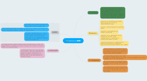 Mind Map: IndieGames