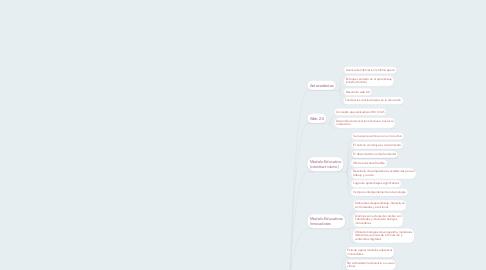 Mind Map: AVAS´s