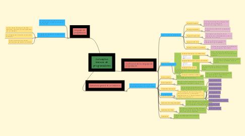 Mind Map: Conceptos básicos de programadores