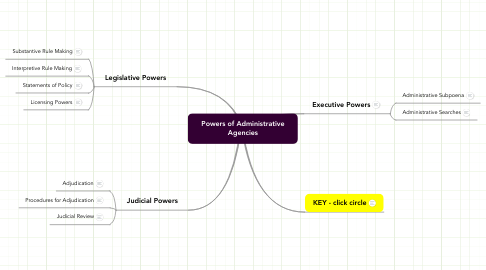Mind Map: Powers of Administrative Agencies